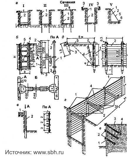 рис. 11.2 Крепление вертикальных стен выемок