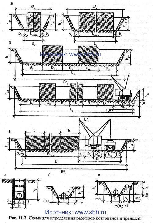 рис 11.3 Схема для определения размеров котлованов и траншей