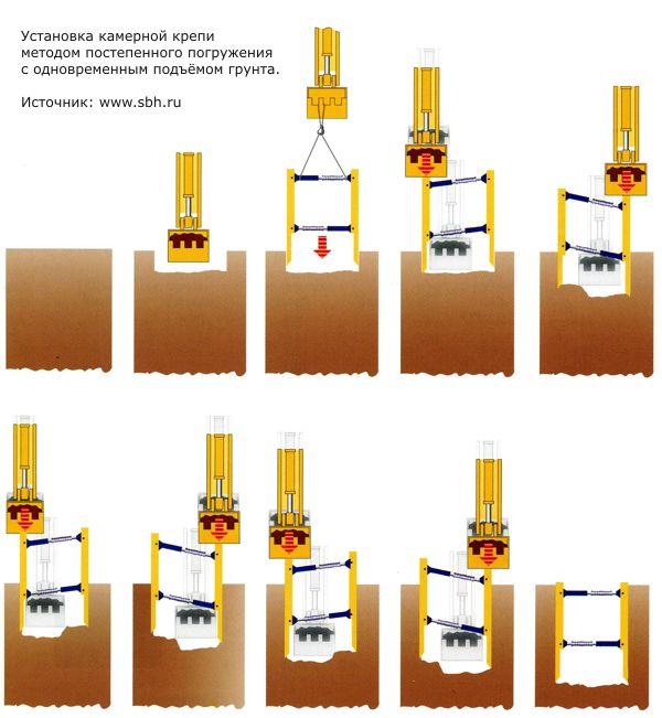 Установка креплений SBH методом постепенного погружения