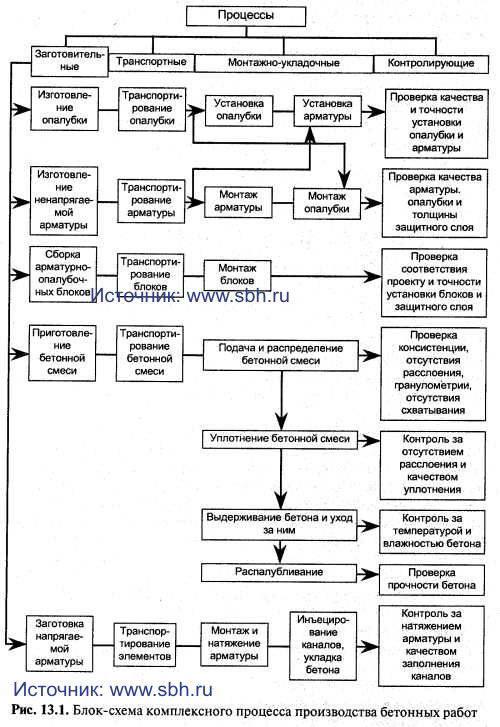 Блок-схема комплексного