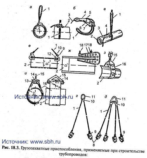 трубопроводов: а — строповка