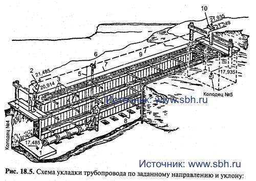Схема укладки трубопровода по