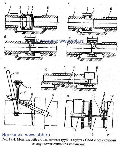 Монтаж асбестоцементных труб