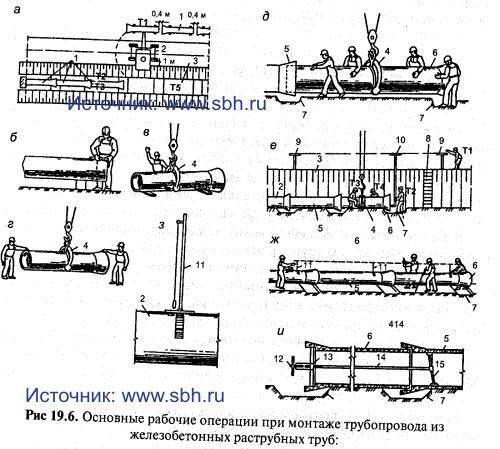 при монтаже трубопровода
