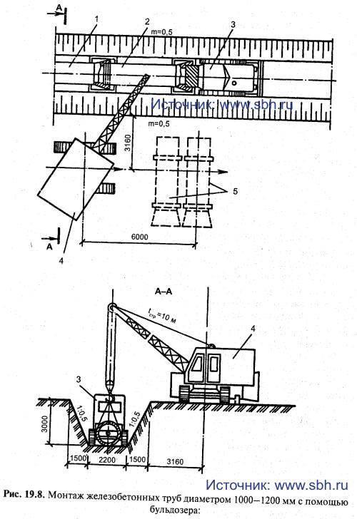 Монтаж железобетонных труб