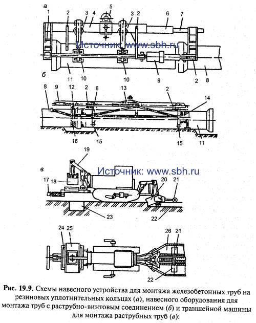 Схемы навесного устройства для монтажа железобетонных труб на резиновых ушютнительных кольцах (а), навесного...