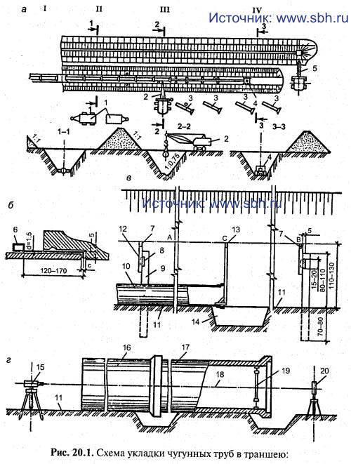 Схема укладки чугунных труб в