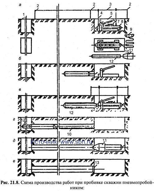 Схема производства работ при