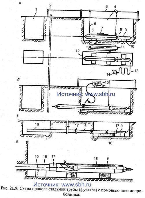 Схема прокола стальной трубы